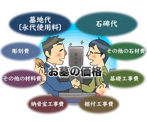神戸・兵庫のお墓・墓石の価格・値段はいくら?(1)一般消費者には分かりにくいお墓の値段
