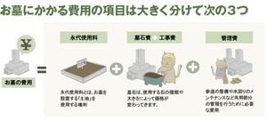 神戸・兵庫のお墓・墓石の価格・値段はいくら?(2)お墓の値段の構成