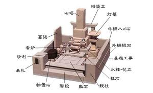 今一度「お墓のデザイン」を考える!(4)素人のデザインで意外と消費者は納得! (神戸・兵庫のデザイン墓石編)