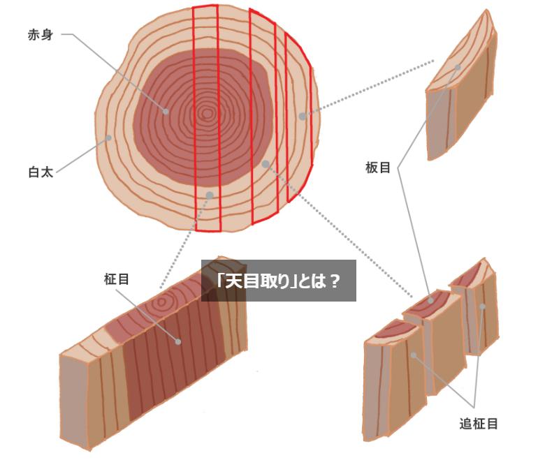 日本の産地加工の一流加工工場ならではの「天目取り」とは?