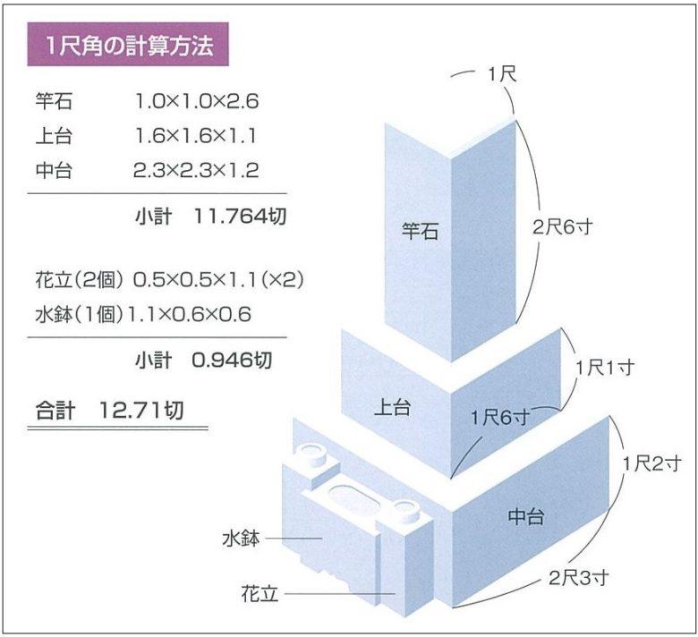 石の量の計算方法(株式会社インデックス発行「日本の銘石」より引用)
