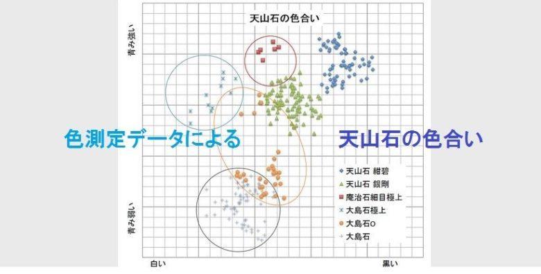 色測定データによる天山石の色合い