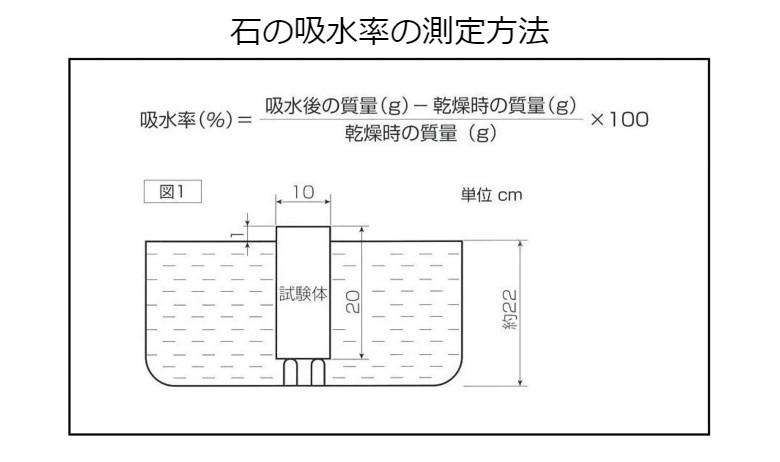 石の吸水率の測定方法