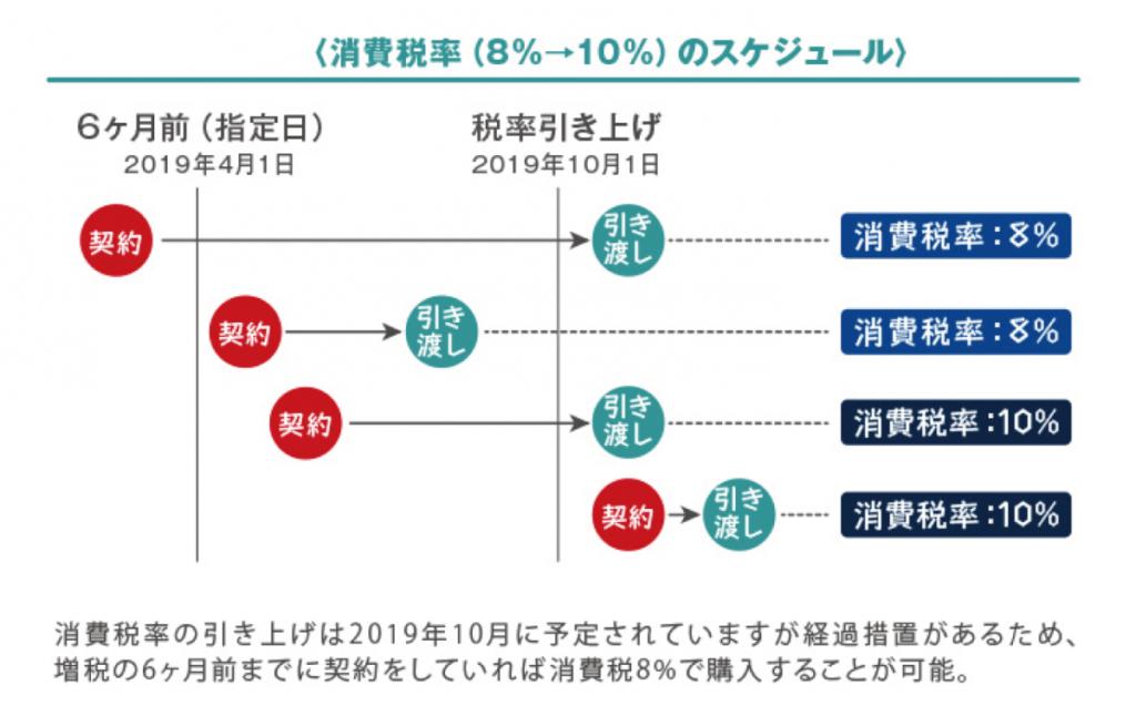 2019年(令和元年)10月1日までに墓石建立の契約をしていれば消費税は8%?