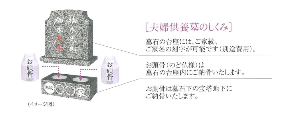 瑠璃光苑「夫婦永代供墓」のシステムと費用